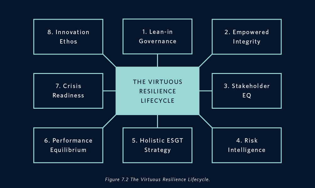 the-virtuous-resilience-lifecycle